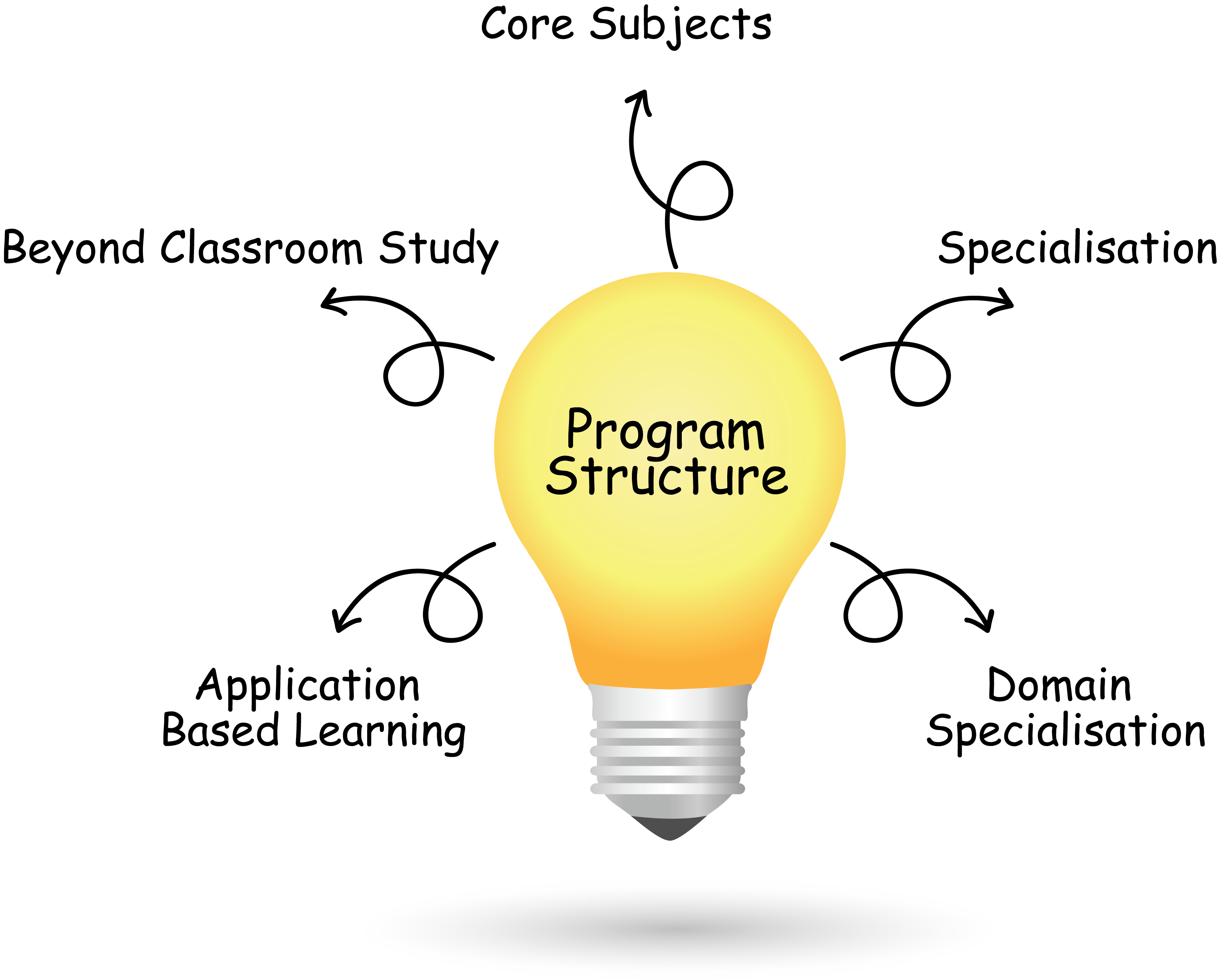 Weekend MBA Program Structure